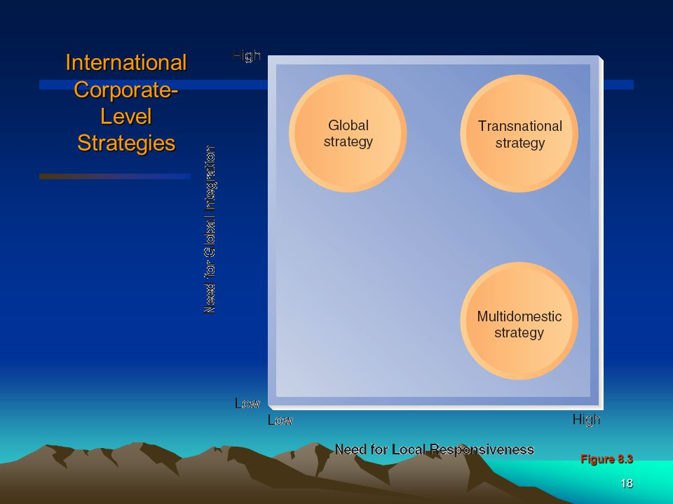 International Corporate-Level Strategies