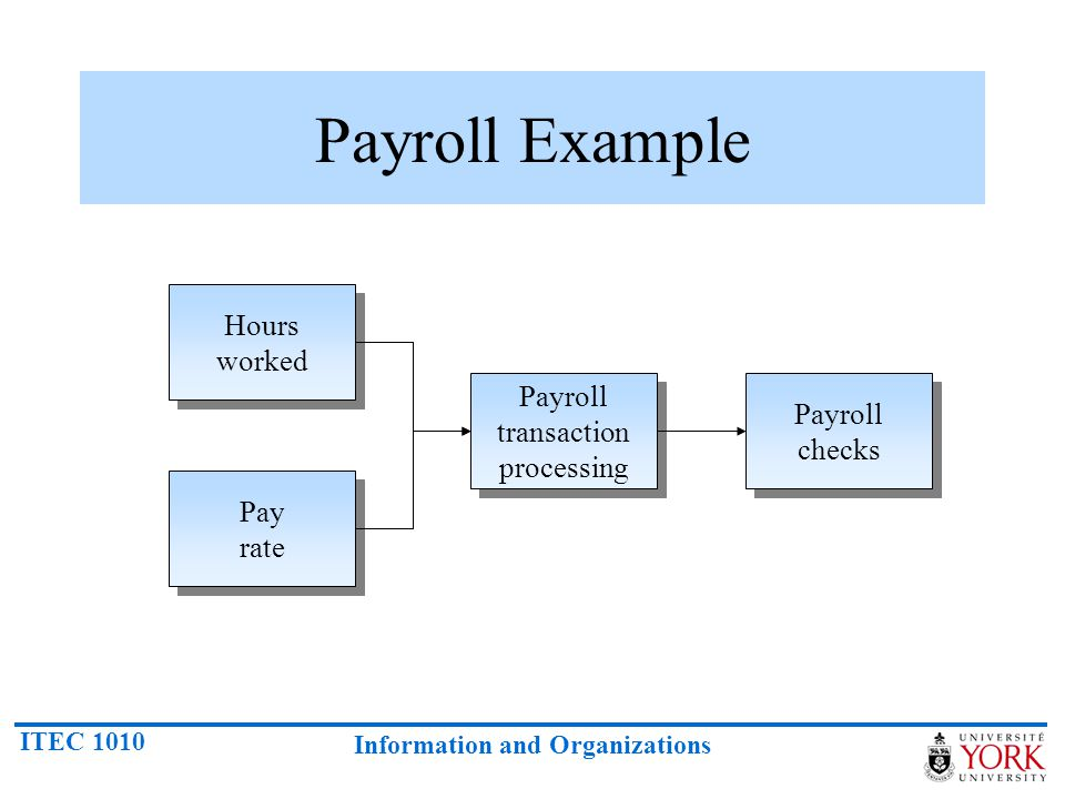 Payroll transaction processing