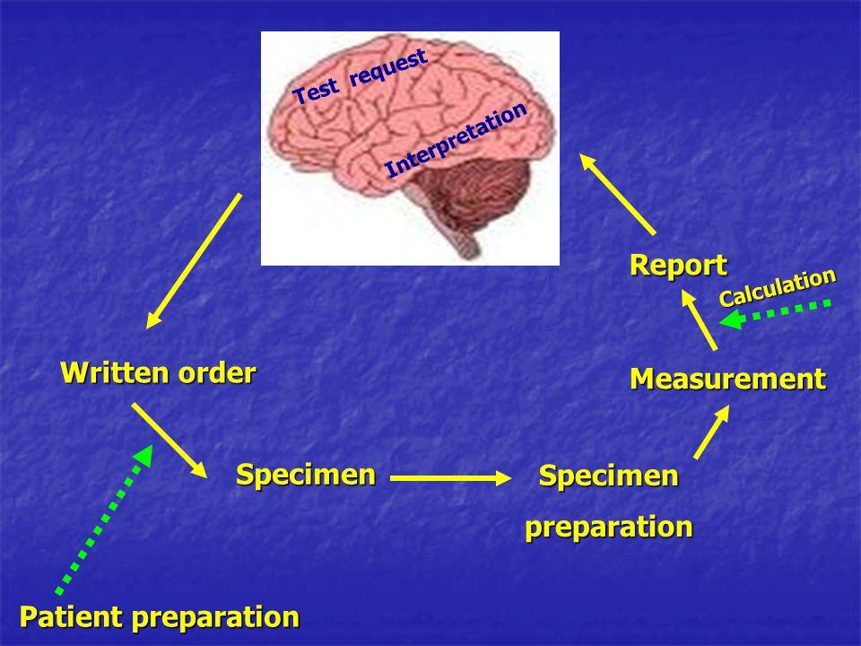 Report Written order Measurement Specimen Specimen preparation