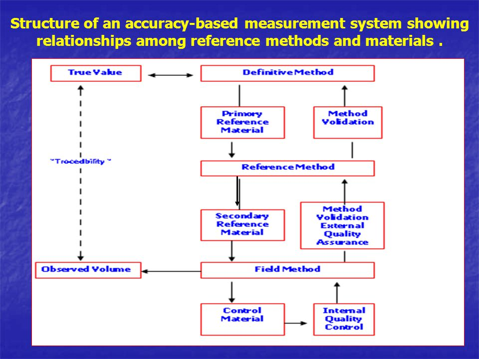 Structure of an accuracy-based measurement system showing relationships among reference methods and materials .