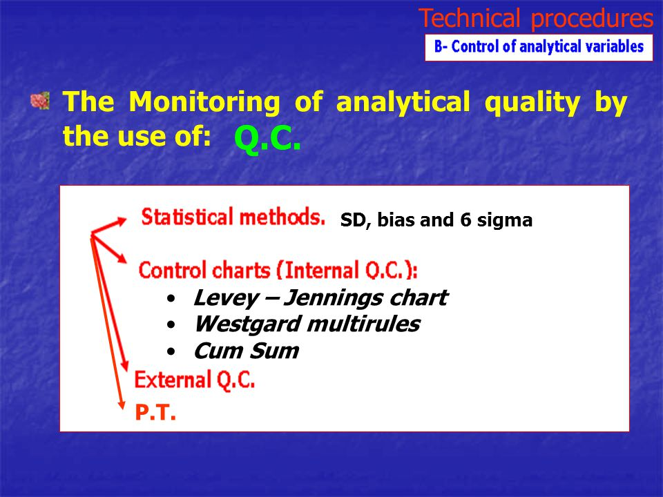 Q.C. The Monitoring of analytical quality by the use of:
