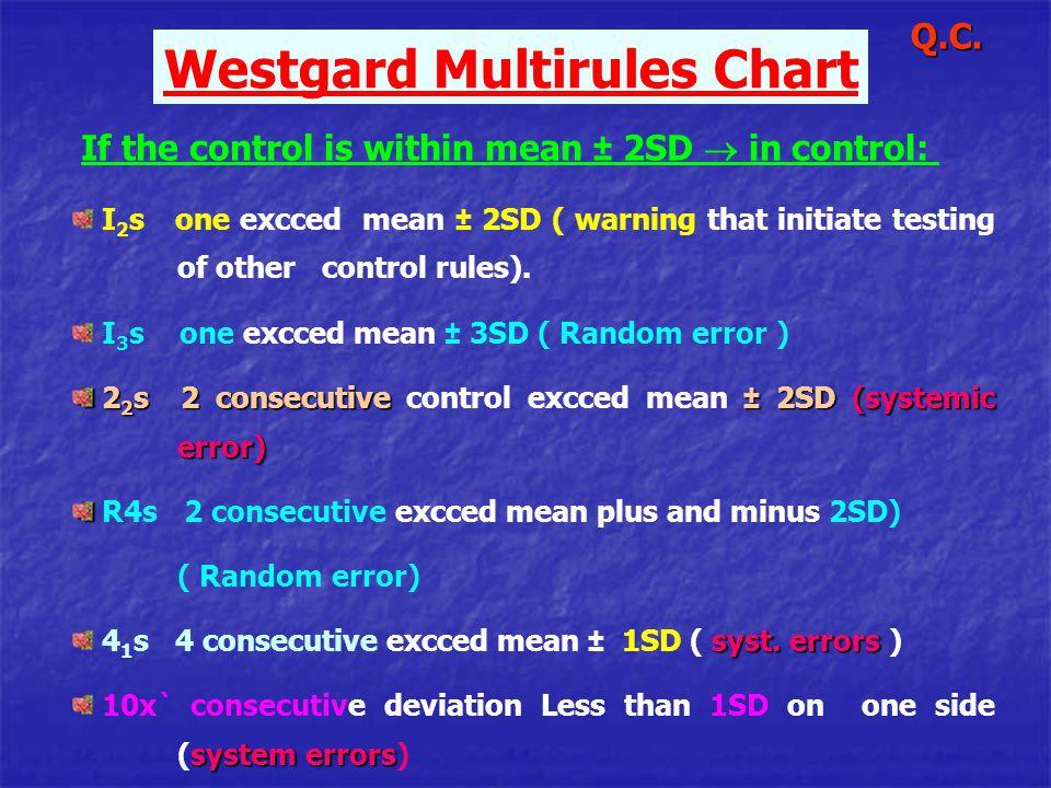Westgard Multirules Chart