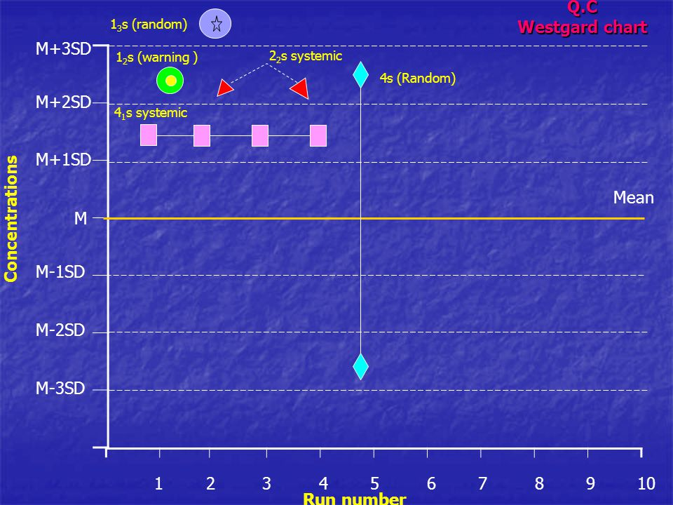 Q.C Westgard chart Run number