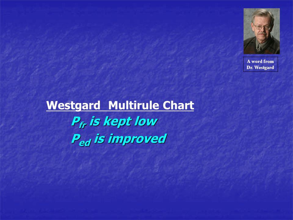 Pfr is kept low Ped is improved Westgard Multirule Chart