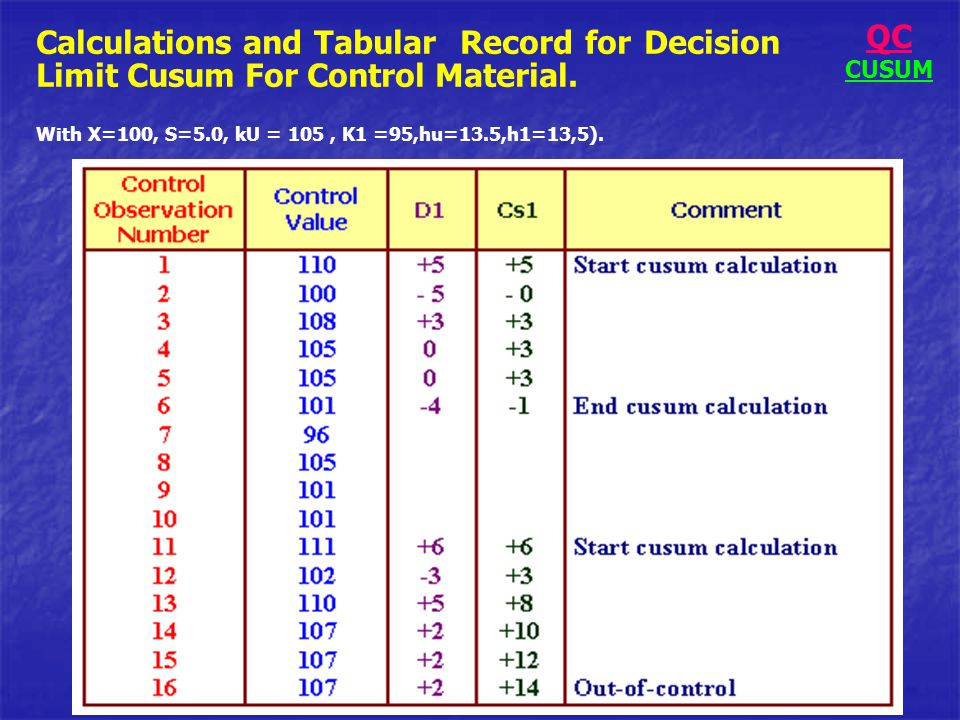 QC CUSUM. Calculations and Tabular Record for Decision Limit Cusum For Control Material.