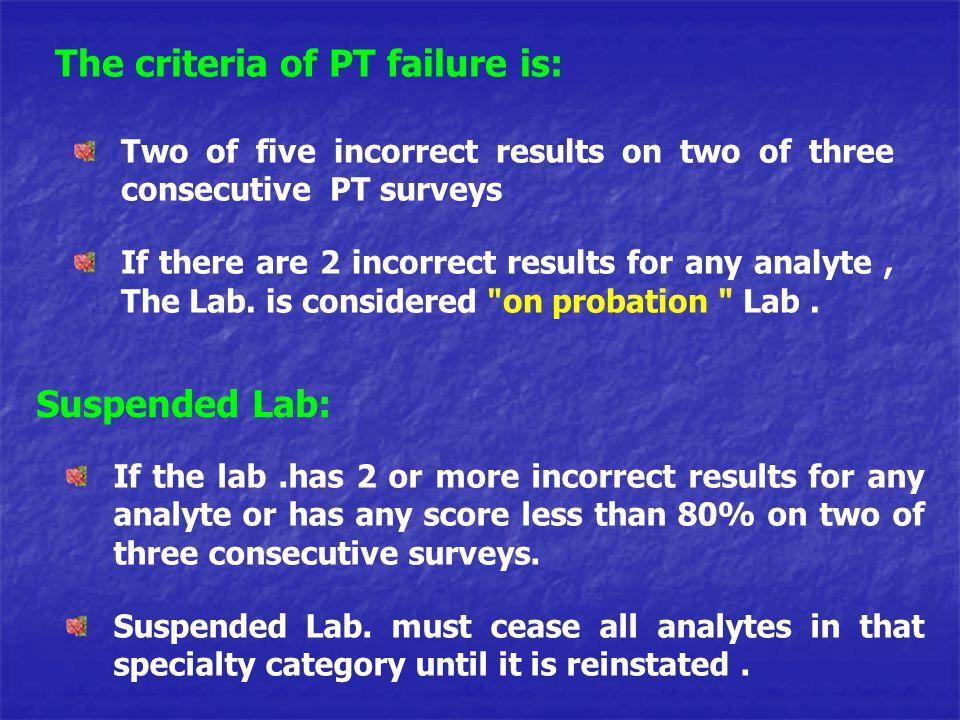 The criteria of PT failure is: