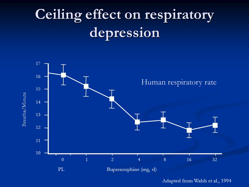 Ceiling effect on respiratory depression