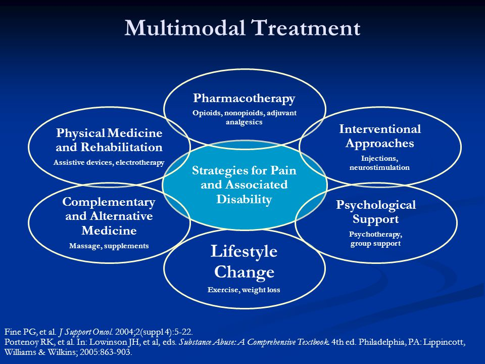 Multimodal Treatment Lifestyle Change Pharmacotherapy