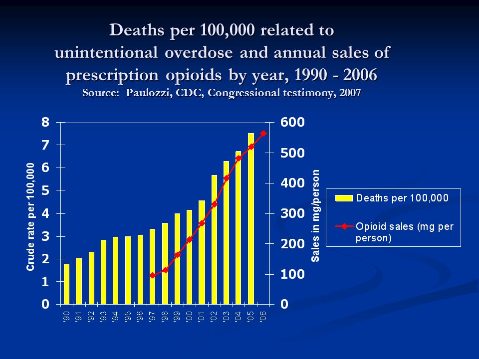 Deaths per 100,000 related to unintentional overdose and annual sales of prescription opioids by year, 1990 - 2006 Source: Paulozzi, CDC, Congressional testimony, 2007
