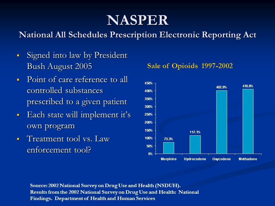 NASPER National All Schedules Prescription Electronic Reporting Act
