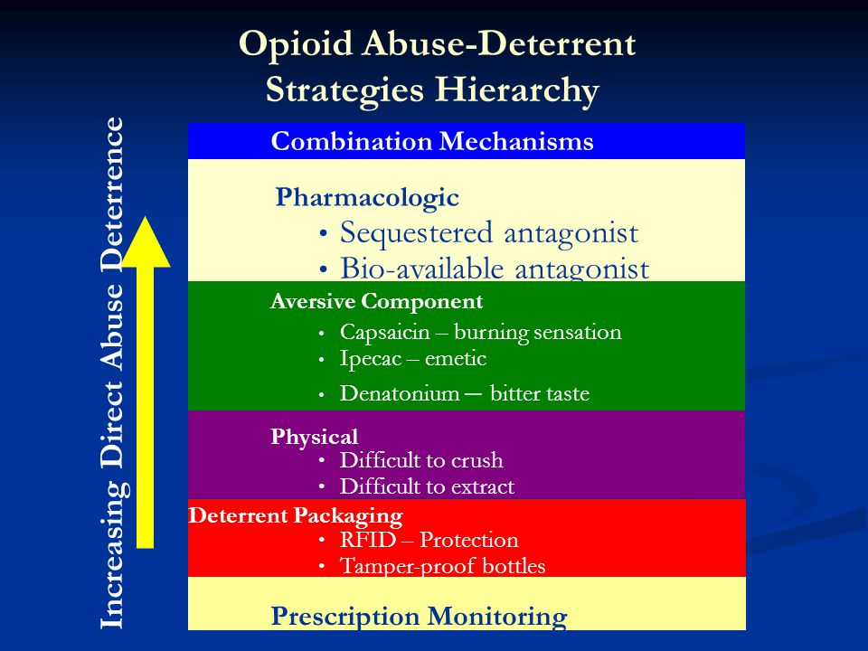 Opioid Abuse-Deterrent Increasing Direct Abuse Deterrence