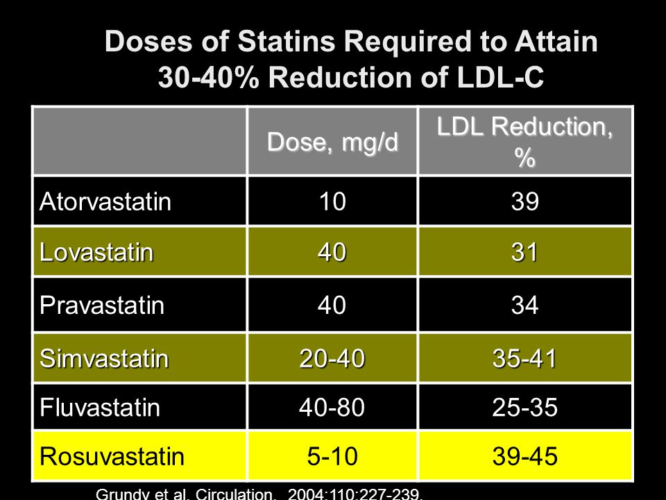 Doses of Statins Required to Attain