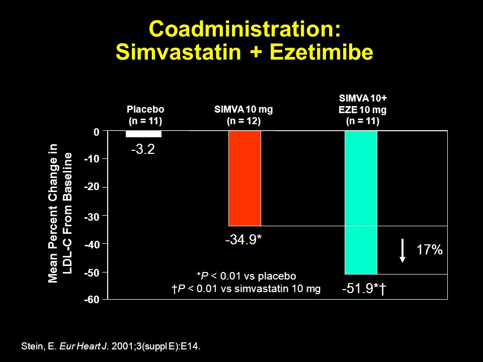 Coadministration: Simvastatin + Ezetimibe