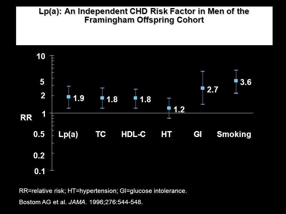 Lp(a): An Independent CHD Risk Factor in Men of the Framingham Offspring Cohort
