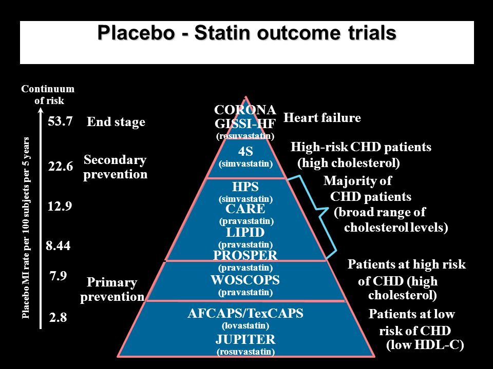 Placebo - Statin outcome trials