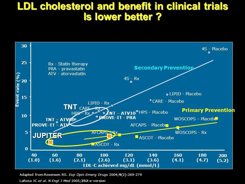 LDL cholesterol and benefit in clinical trials Is lower better