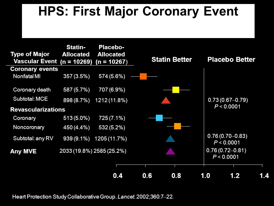 HPS: First Major Coronary Event