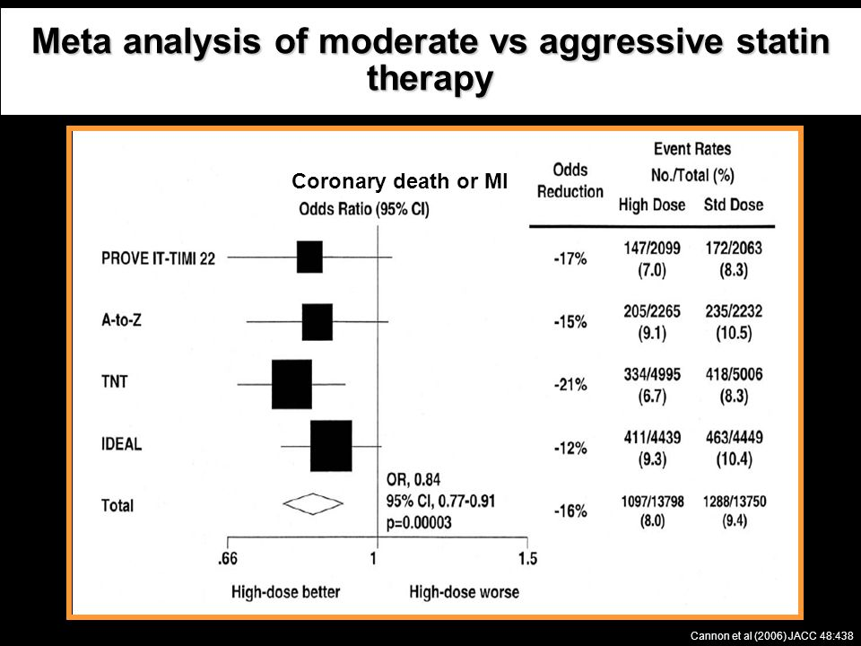 Meta analysis of moderate vs aggressive statin therapy