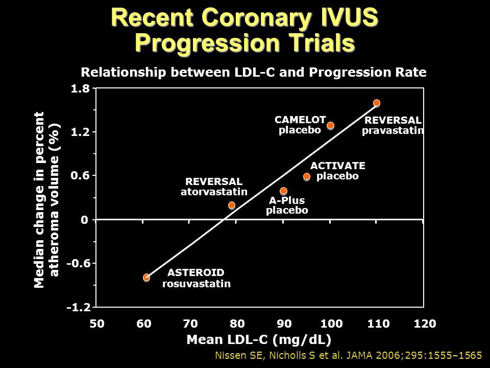 Recent Coronary IVUS Progression Trials