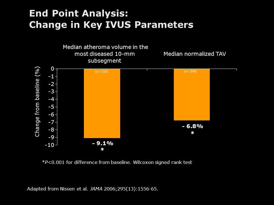 Change in Key IVUS Parameters