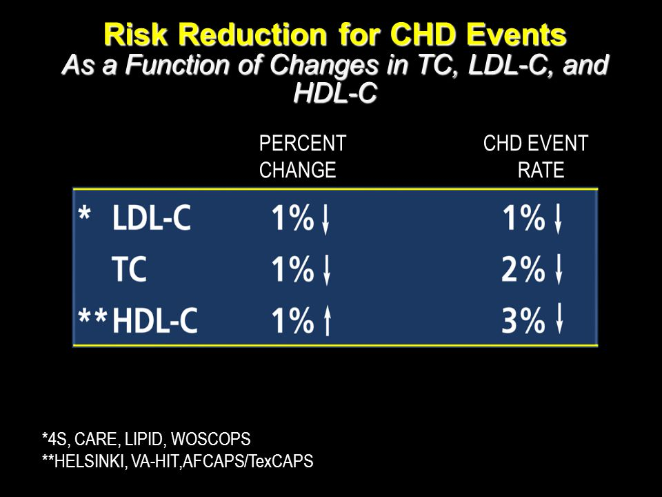 Risk Reduction for CHD Events As a Function of Changes in TC, LDL-C, and HDL-C