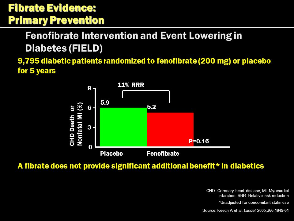 Fibrate Evidence: Primary Prevention
