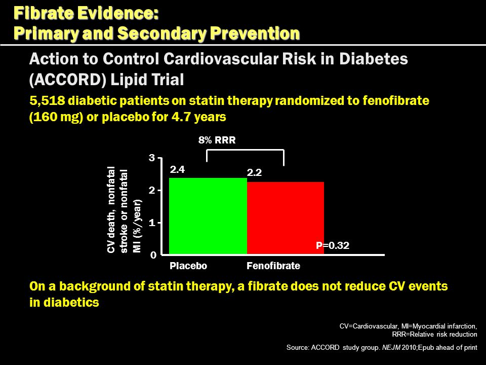 Primary and Secondary Prevention