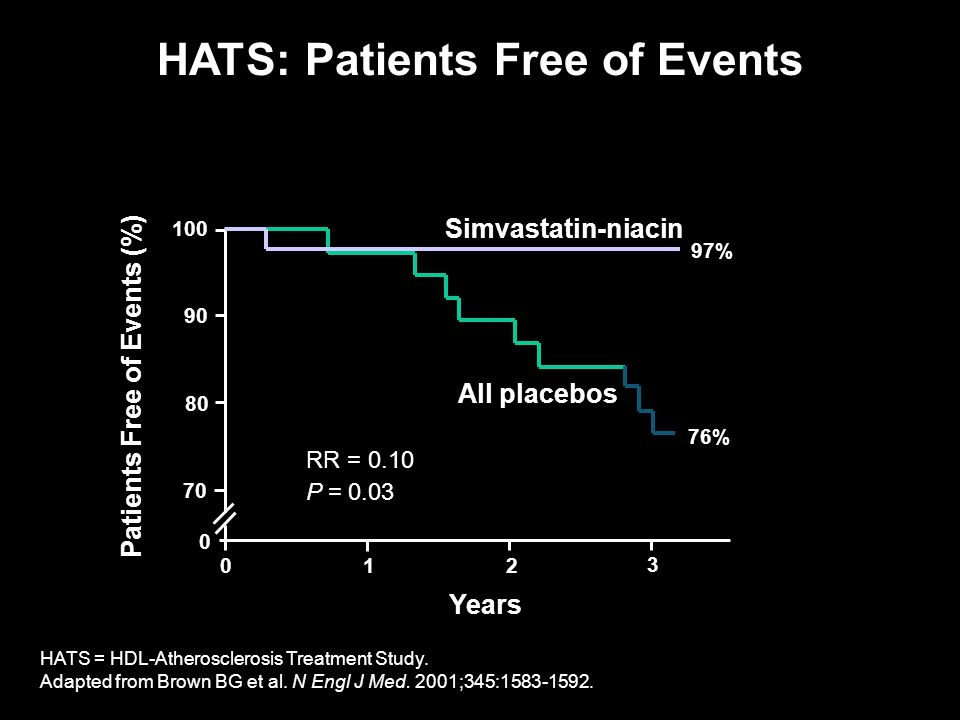 HATS: Patients Free of Events Patients Free of Events (%)