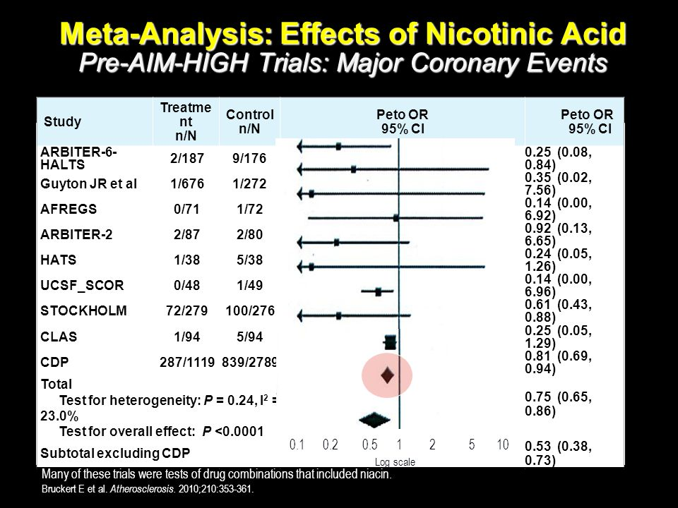 Meta-Analysis: Effects of Nicotinic Acid Pre-AIM-HIGH Trials: Major Coronary Events