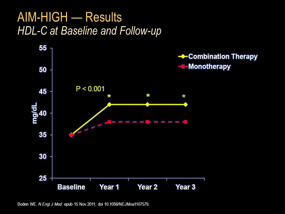AIM-HIGH — Results HDL-C at Baseline and Follow-up