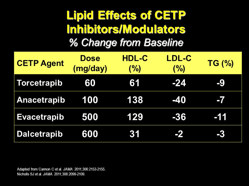 Lipid Effects of CETP Inhibitors/Modulators % Change from Baseline