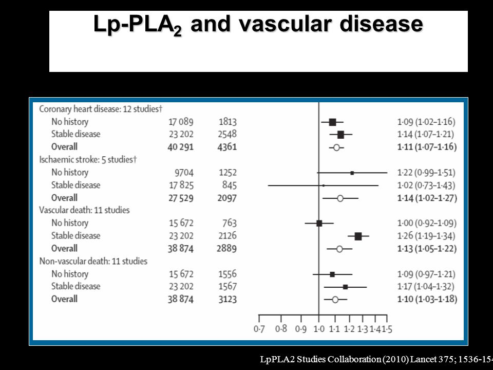 Lp-PLA2 and vascular disease