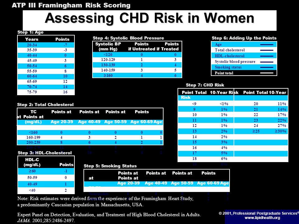 Assessing CHD Risk in Women