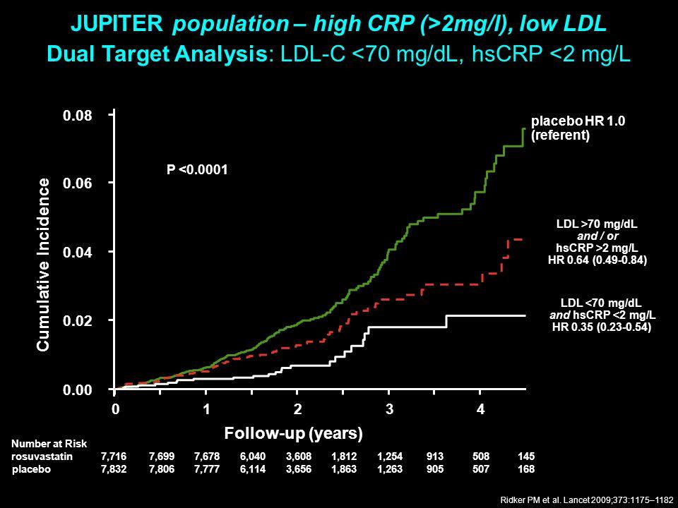 JUPITER population – high CRP (>2mg/l), low LDL