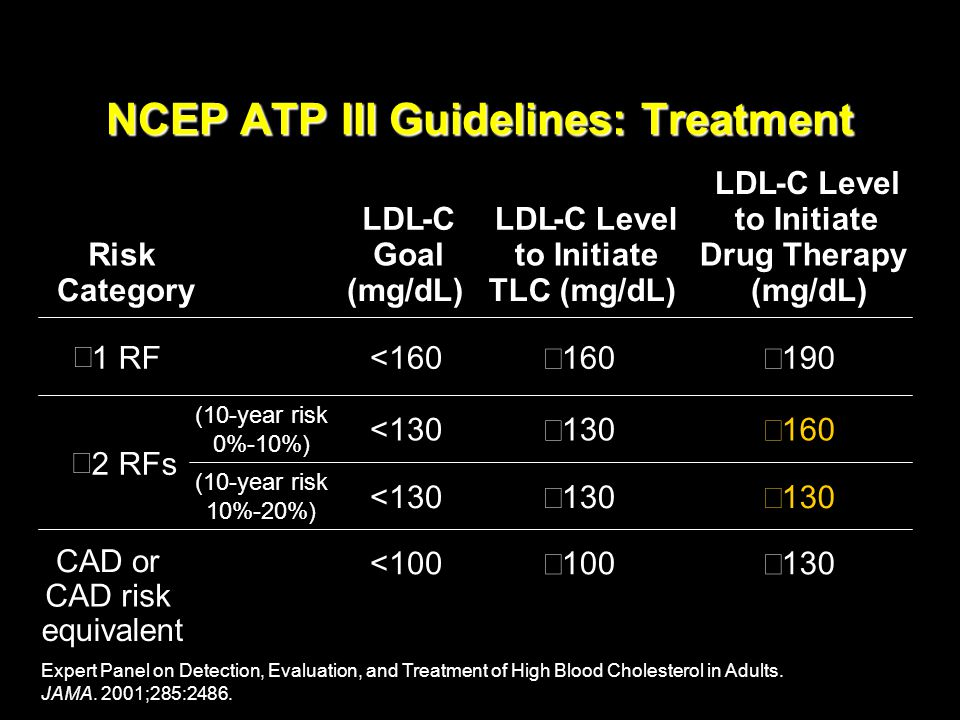 NCEP ATP III Guidelines: Treatment