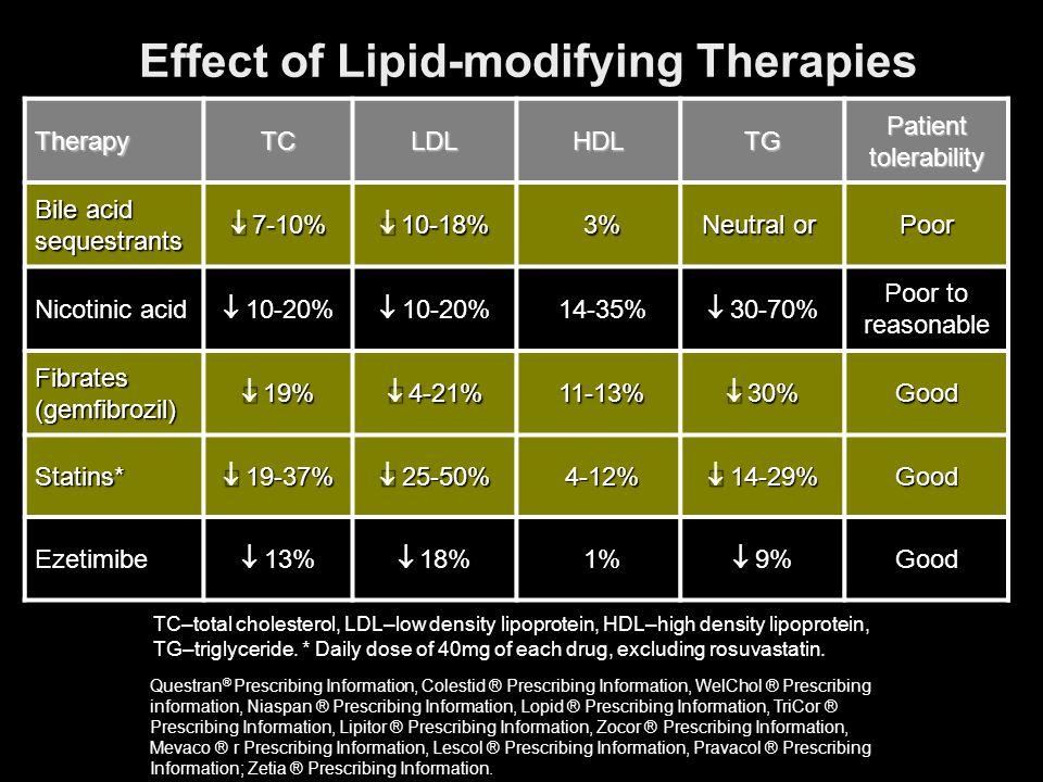 Effect of Lipid-modifying Therapies