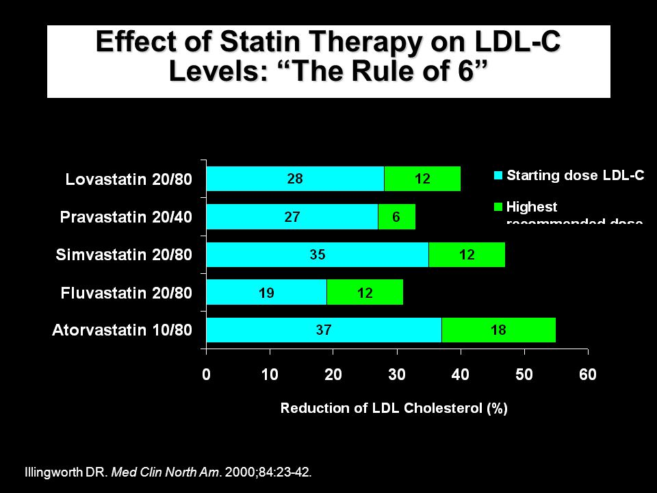 Effect of Statin Therapy on LDL-C Levels: The Rule of 6