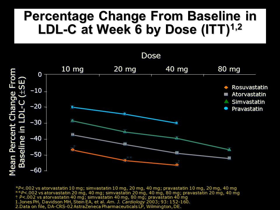 Percentage Change From Baseline in LDL-C at Week 6 by Dose (ITT)1,2
