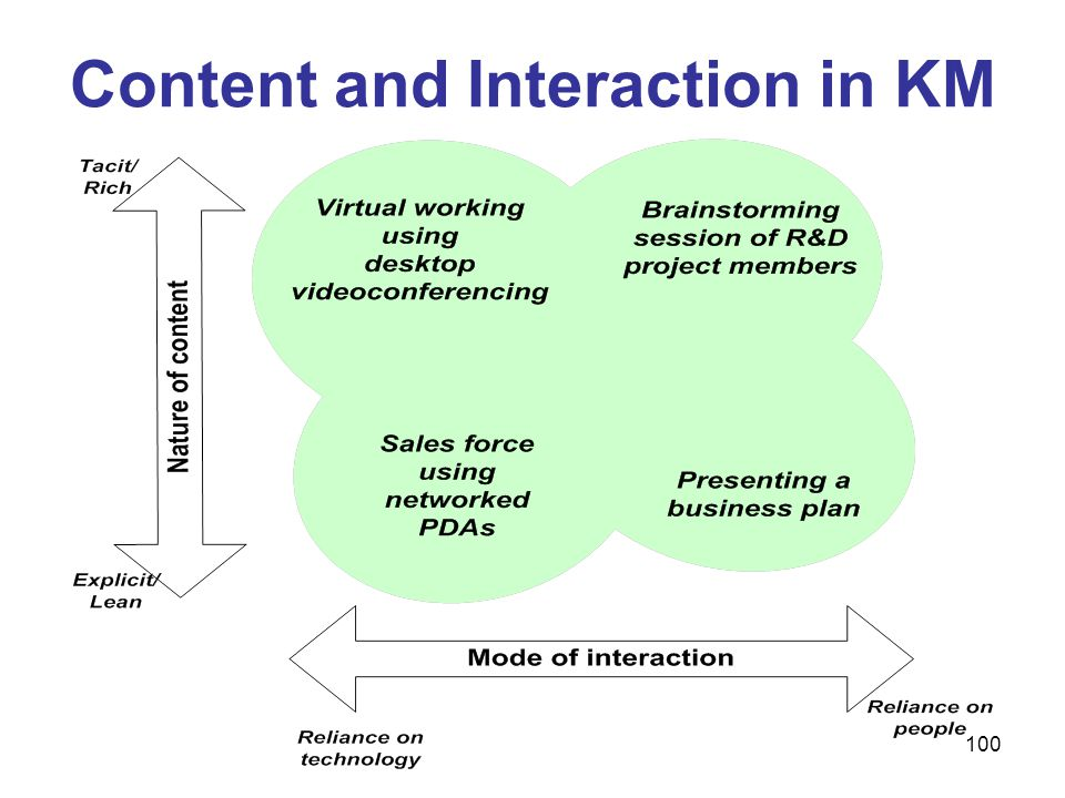 Content and Interaction in KM