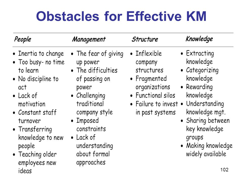 Obstacles for Effective KM