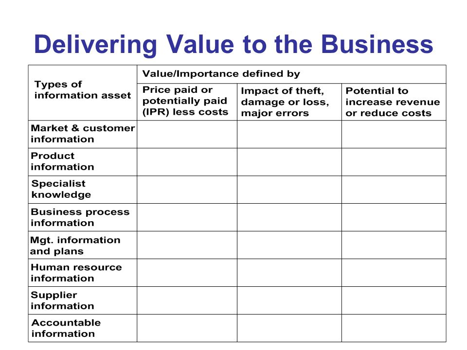 Delivering Value to the Business