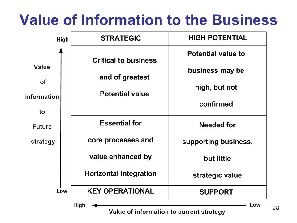 Value of Information to the Business