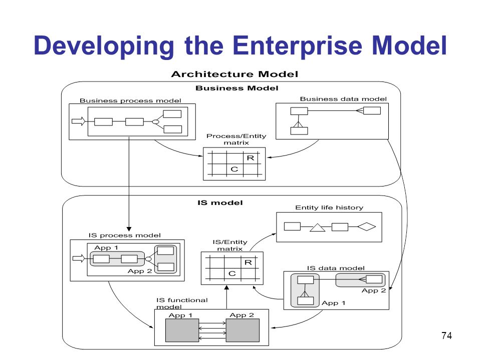Developing the Enterprise Model