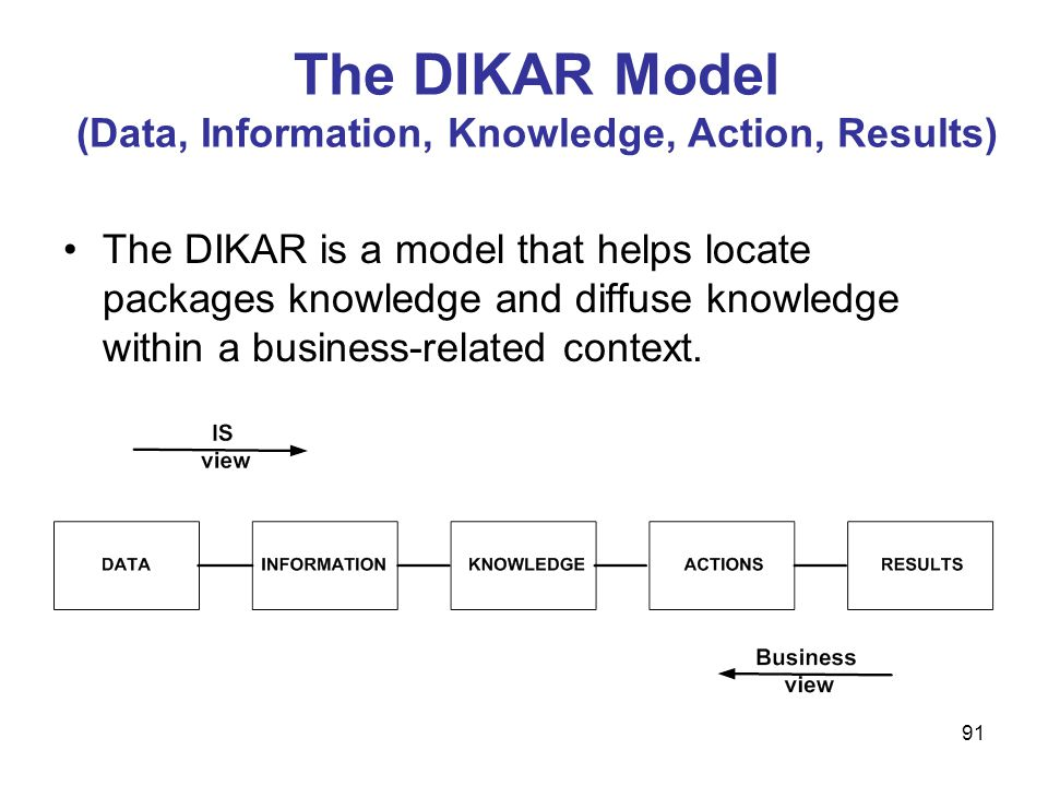 The DIKAR Model (Data, Information, Knowledge, Action, Results)