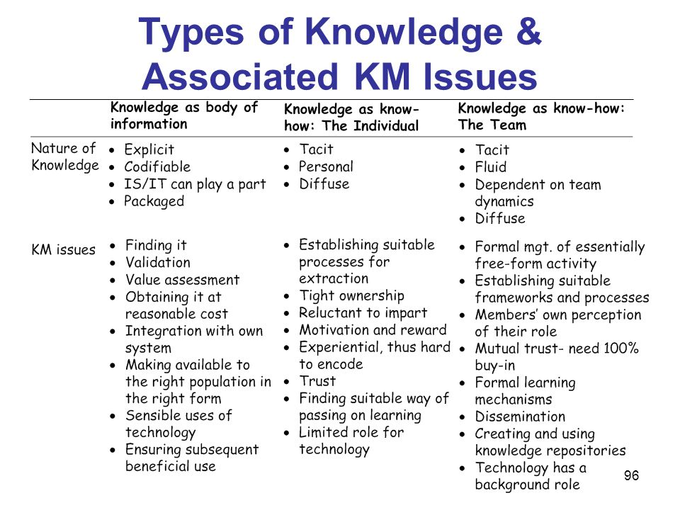 Types of Knowledge & Associated KM Issues