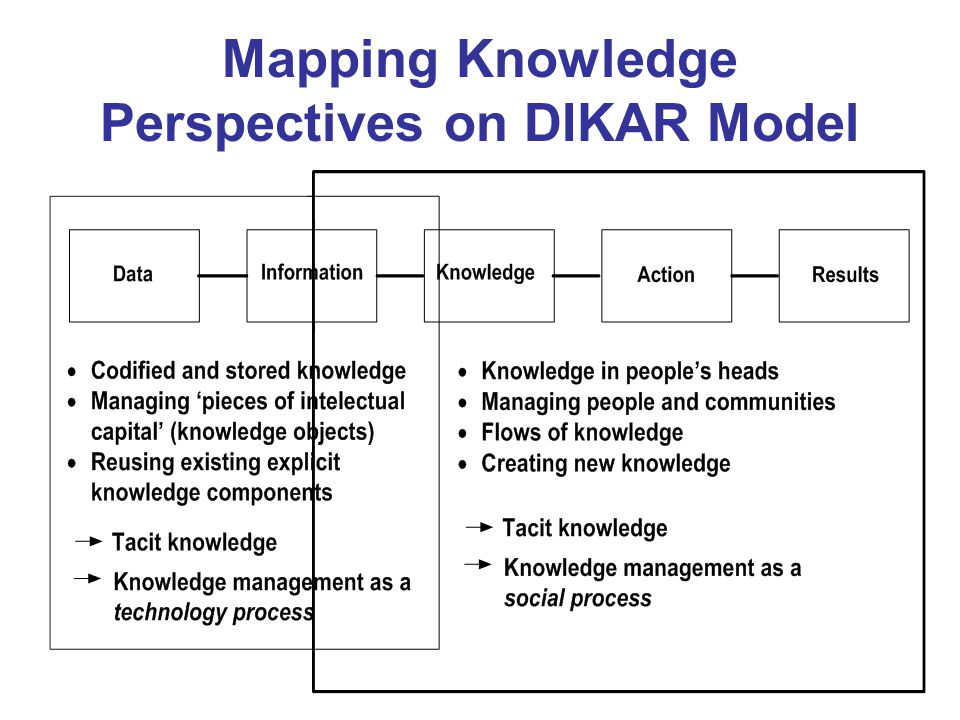 Mapping Knowledge Perspectives on DIKAR Model