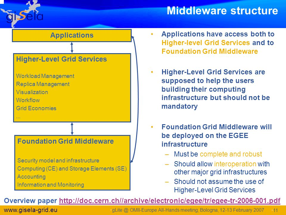 Middleware structure Applications. Applications have access both to Higher-level Grid Services and to Foundation Grid Middleware.