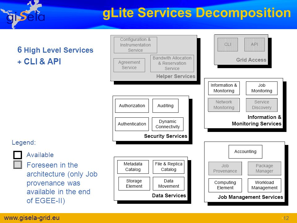 gLite Services Decomposition