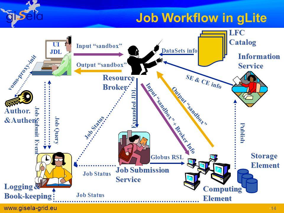 Job Workflow in gLite LFC Catalog Information Service Resource Broker