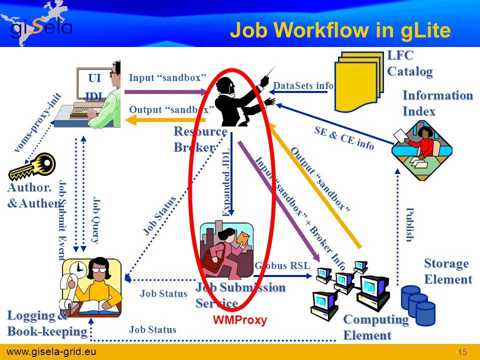 Job Workflow in gLite LFC Catalog Information Index Resource Broker